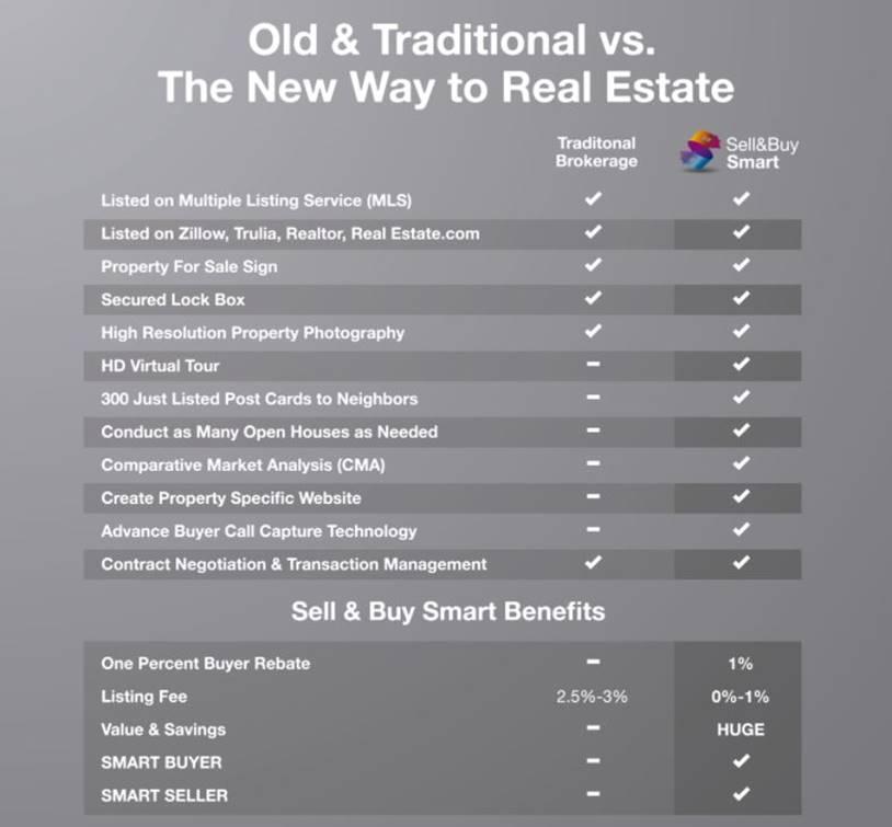 Smart vs  Traditional - Sell & Buy Smart